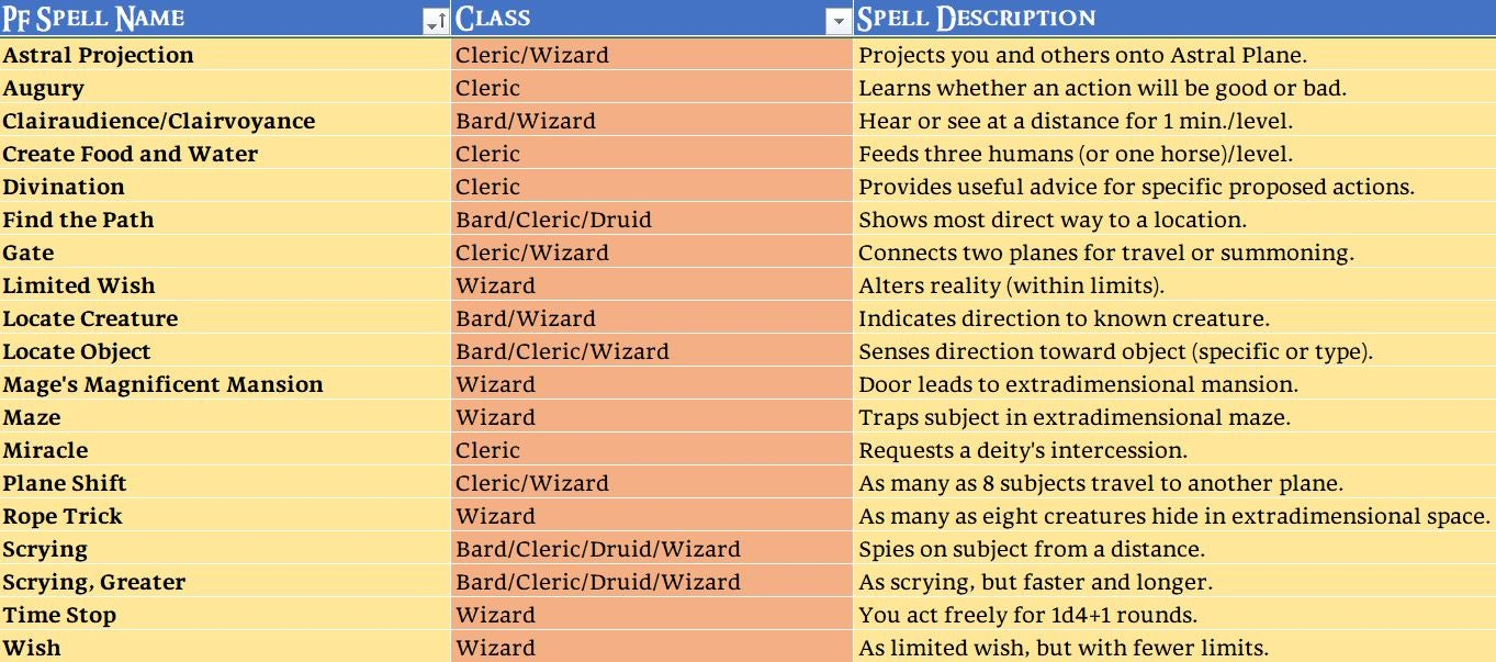 A list of Pathfinder spells that don't have a clear cousin in a Savage Worlds power