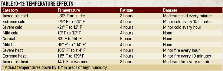 Text inset: TABLE 10-13: TEMPERATURE EFFECTS.