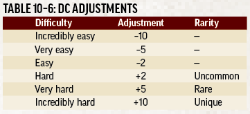 Text inset: TABLE 10-6: DC ADJUSTMENTS. 