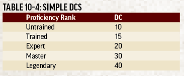 Text inset: TABLE 10-4: SIMPLE DCs.  Proficiency rank: DC. Untrained: 10. Trained: 15. Expert: 20. Master: 30. Legendary: 40.