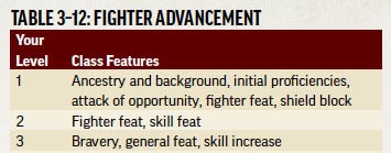 Table 3-12: FIGHTER ADVANCEMENT. Column 1: Your Level. Column 2: Class Features. 1 | Ancestry and background, initial proficiencies, attack of opportunity, fighter feat, shield block. 2 | Fighter feat, skill feat. 3| Bravery, general feat, skill increase.